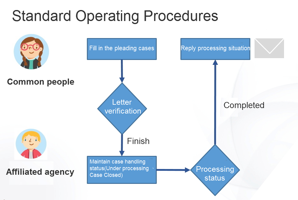 Please refer to the following description for standard operating procedures.